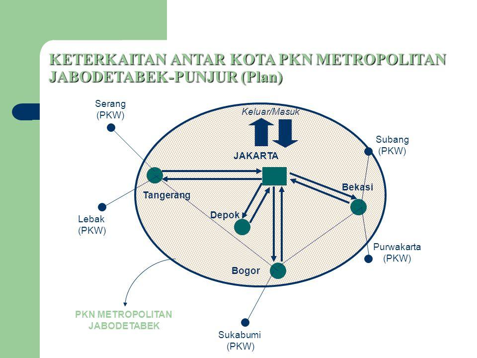 KETERKAITAN ANTAR KOTA PKN METROPOLITAN JABODETABEK-PUNJUR (Plan) JAKARTA Tangerang Depok Bogor Bekasi Serang (PKW) Purwakarta (PKW) Sukabumi (PKW) Subang (PKW) Lebak (PKW) PKN METROPOLITAN JABODETABEK Keluar/Masuk