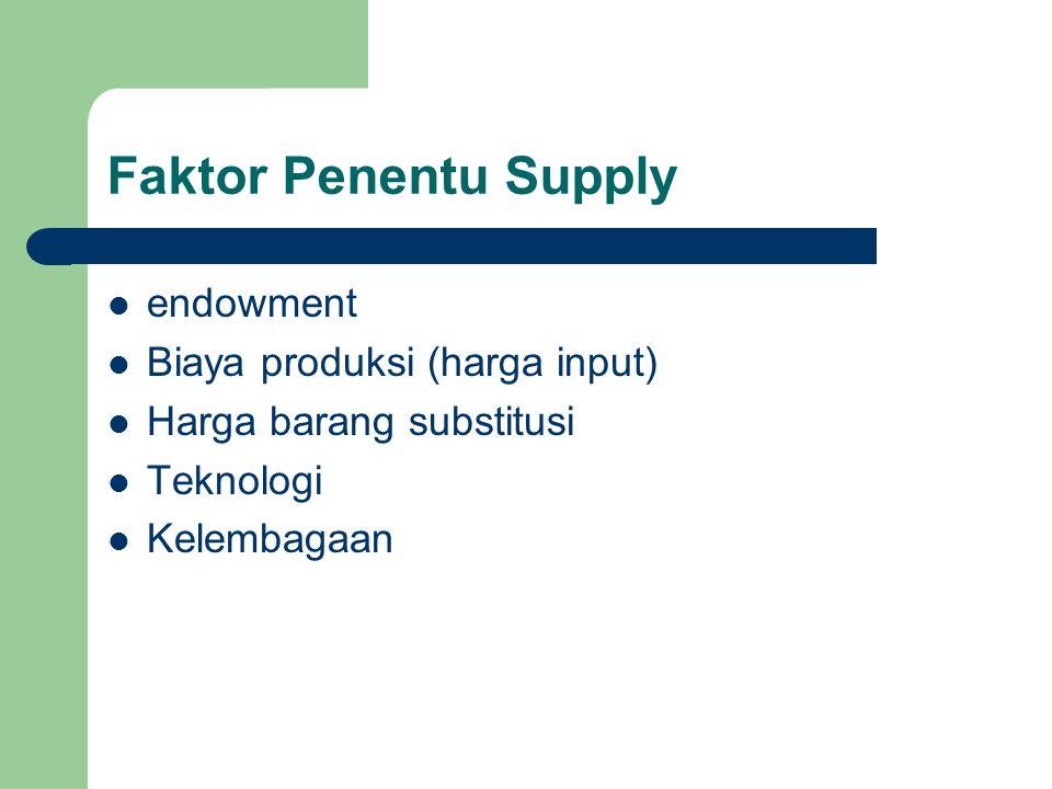 Faktor Penentu Supply endowment Biaya produksi (harga input) Harga barang substitusi Teknologi Kelembagaan