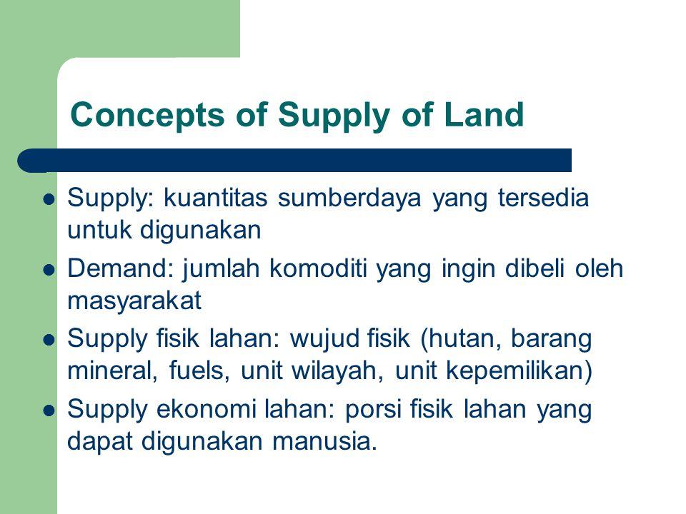 Concepts of Supply of Land Supply: kuantitas sumberdaya yang tersedia untuk digunakan Demand: jumlah komoditi yang ingin dibeli oleh masyarakat Supply