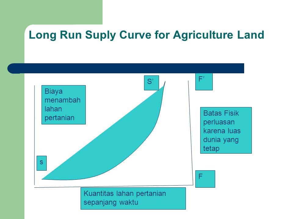 Long Run Suply Curve for Agriculture Land s S' F' F Batas Fisik perluasan karena luas dunia yang tetap Biaya menambah lahan pertanian Kuantitas lahan