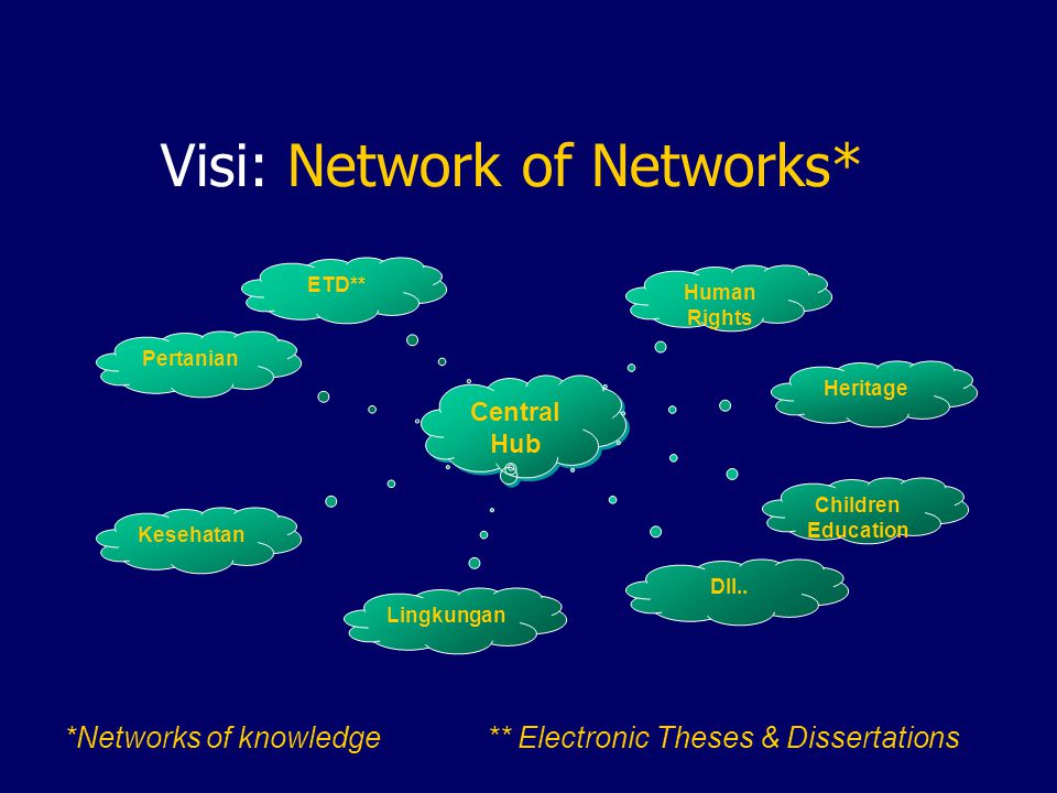 Visi: Network of Networks* Central Hub Kesehatan Pertanian Human Rights Heritage Children Education ETD** Lingkungan Dll..