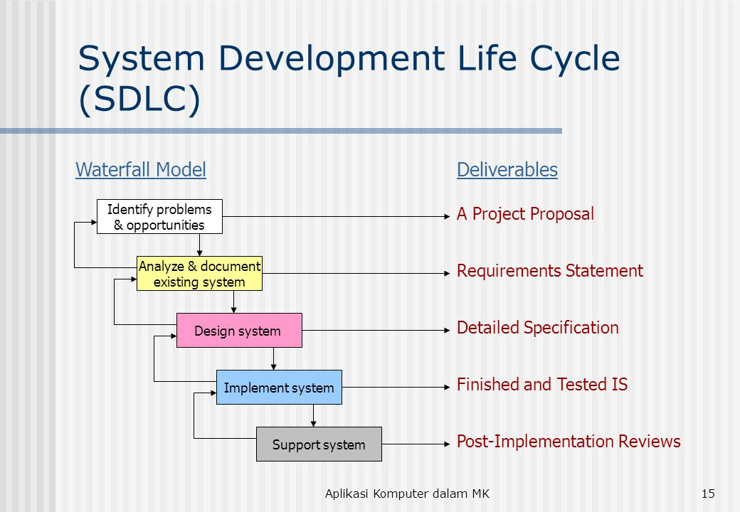 Aplikasi Komputer dalam MK15 System Development Life Cycle (SDLC) Identify problems & opportunities Analyze & document existing system Design system Implement system Support system Deliverables A Project Proposal Requirements Statement Detailed Specification Finished and Tested IS Post-Implementation Reviews Waterfall Model