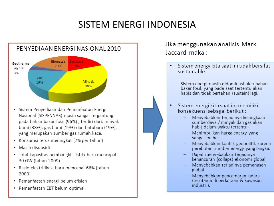 SISTEM ENERGI INDONESIA Sistem Penyediaan dan Pemanfaatan Energi Nasional (SISPENNAS) masih sangat tergantung pada bahan bakar fosil (96%), terdiri da