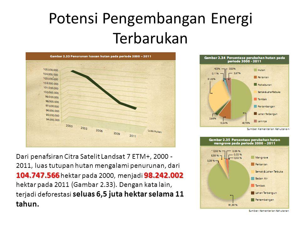 Potensi Pengembangan Energi Terbarukan Dari penafsiran Citra Satelit Landsat 7 ETM+, 2000 - 2011, luas tutupan hutan mengalami penurunan, dari 104.747.566 98.242.002 104.747.566 hektar pada 2000, menjadi 98.242.002 hektar pada 2011 (Gambar 2.33).