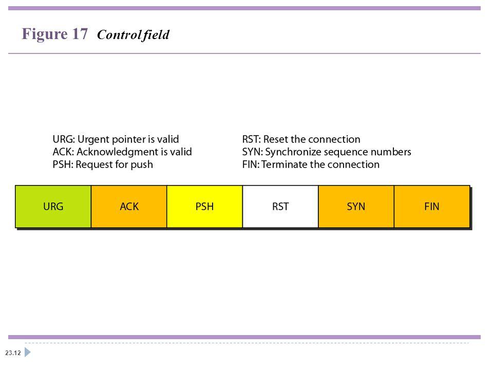 23.12 Figure 17 Control field