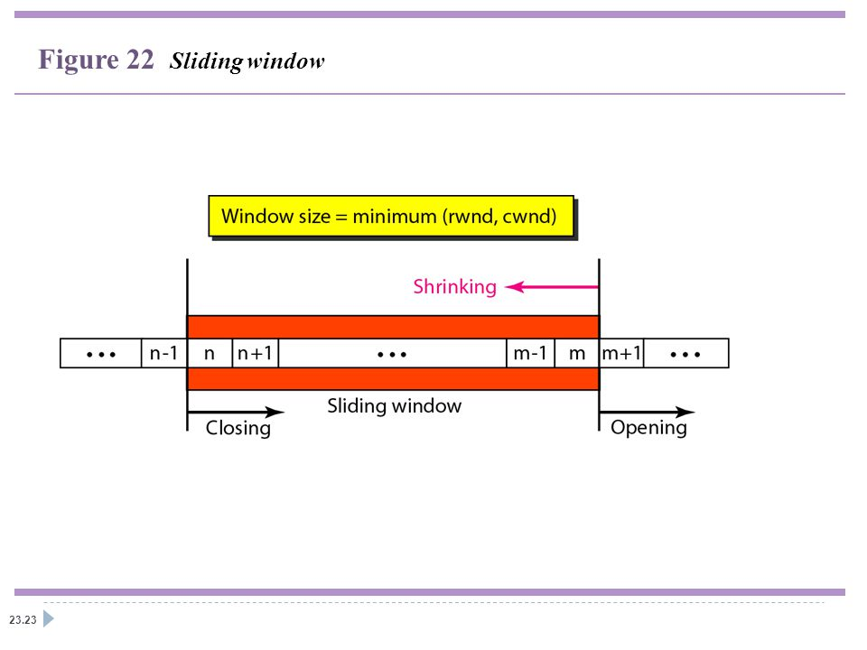 23.23 Figure 22 Sliding window