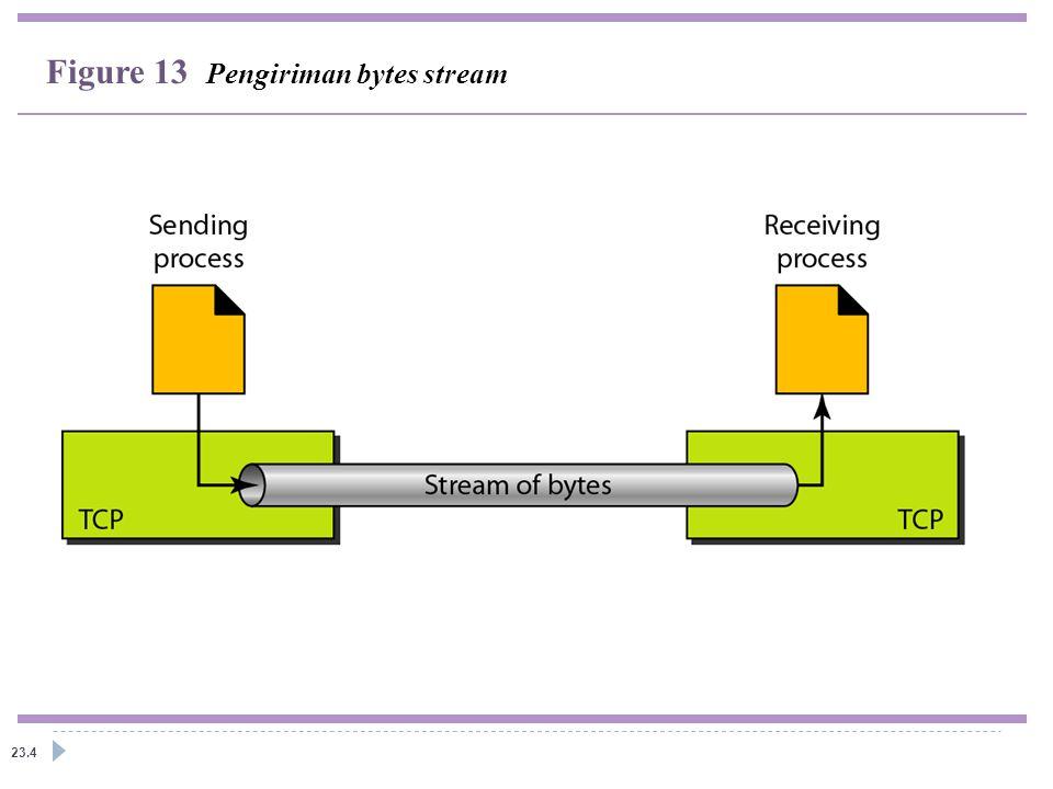 23.4 Figure 13 Pengiriman bytes stream