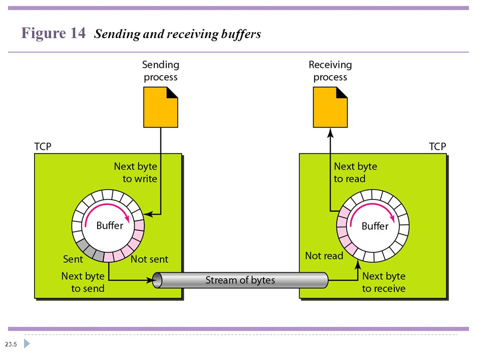 23.5 Figure 14 Sending and receiving buffers