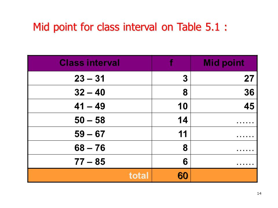 14 Mid point for class interval on Table 5.1 : Class intervalfMid point 23 – 31327 32 – 40836 41 – 491045 50 – 5814…… 59 – 6711…… 68 – 768…… 77 – 856…