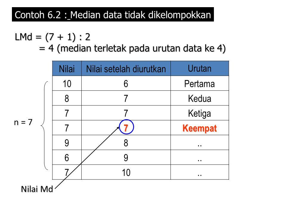 Contoh 6.2 : Median data tidak dikelompokkan NilaiNilai setelah diurutkan Urutan 106Pertama 87Kedua 77Ketiga 77Keempat 98.. 69 710.. LMd = (7 + 1) : 2