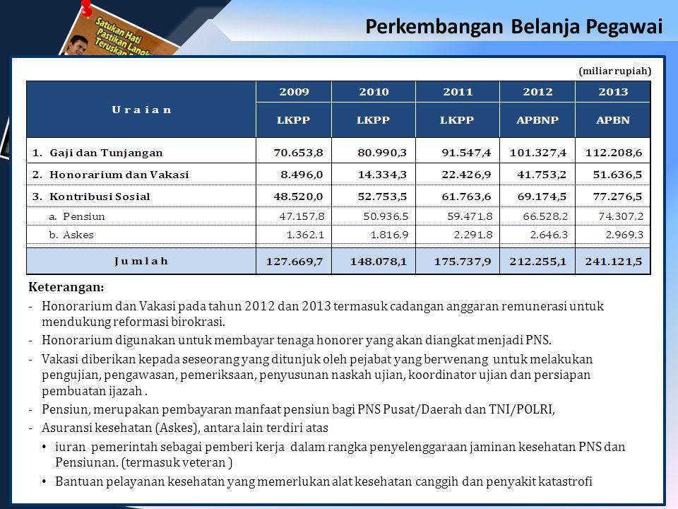 6 (miliar rupiah) Keterangan: -Honorarium dan Vakasi pada tahun 2012 dan 2013 termasuk cadangan anggaran remunerasi untuk mendukung reformasi birokrasi.