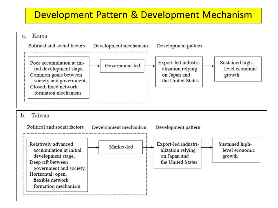 Development Pattern & Development Mechanism