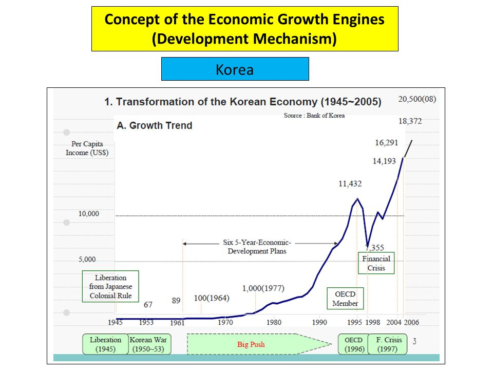 Concept of the Economic Growth Engines (Development Mechanism) Korea