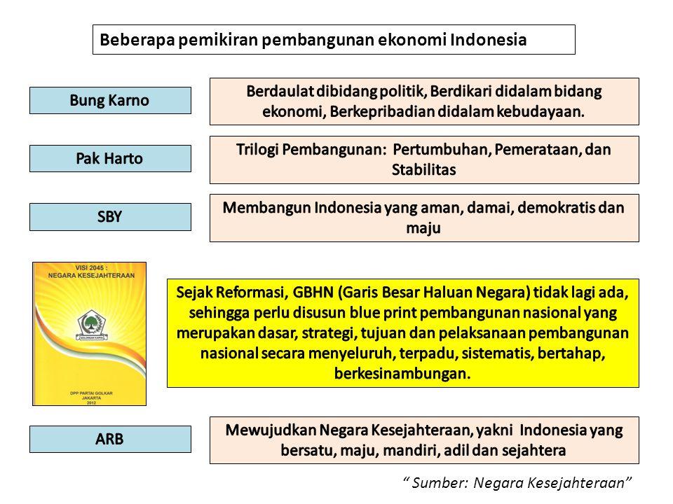 """"""" Sumber: Negara Kesejahteraan"""" Beberapa pemikiran pembangunan ekonomi Indonesia"""