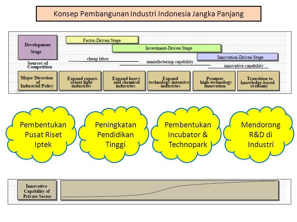 Konsep Pembangunan Industri Indonesia Jangka Panjang Pembentukan Pusat Riset Iptek Peningkatan Pendidikan Tinggi Pembentukan Incubator & Technopark Me