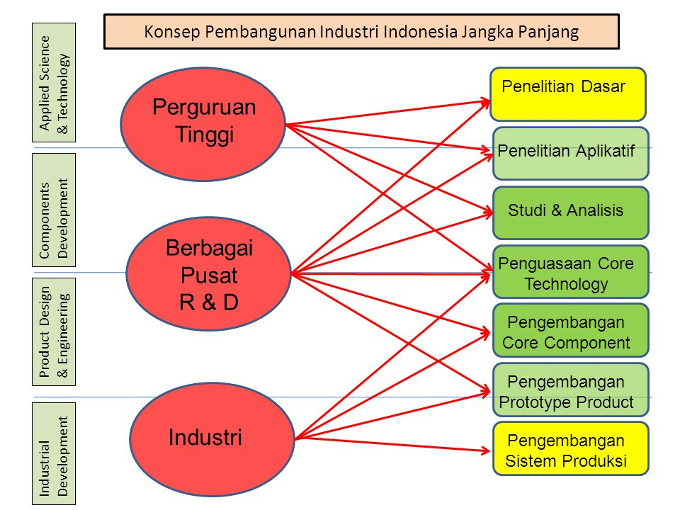 Konsep Pembangunan Industri Indonesia Jangka Panjang Applied Science & Technology Components Development Product Design & Engineering Industrial Devel