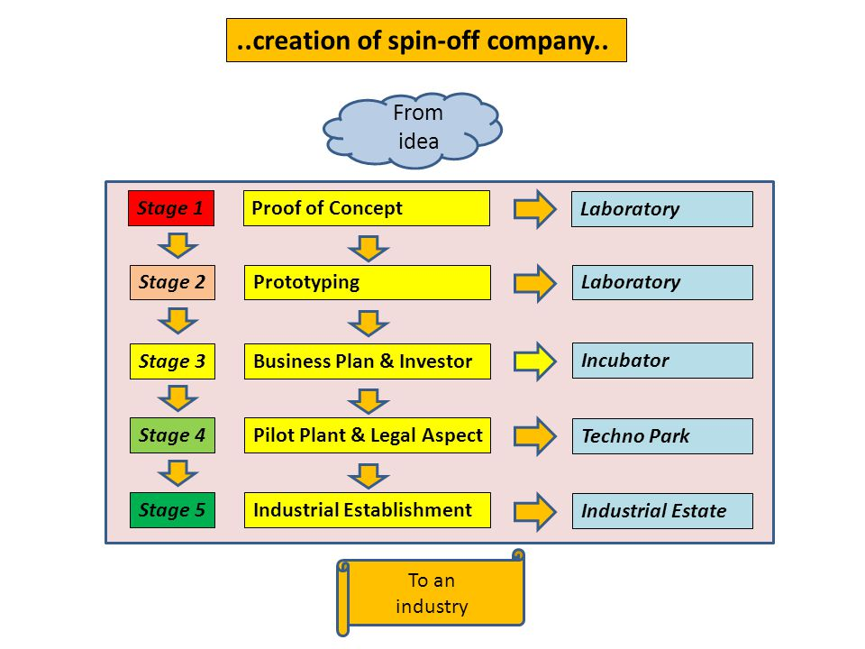 ..creation of spin-off company.. Stage 1Proof of Concept Stage 2Prototyping Stage 3Business Plan & Investor Stage 4Pilot Plant & Legal Aspect Stage 5I