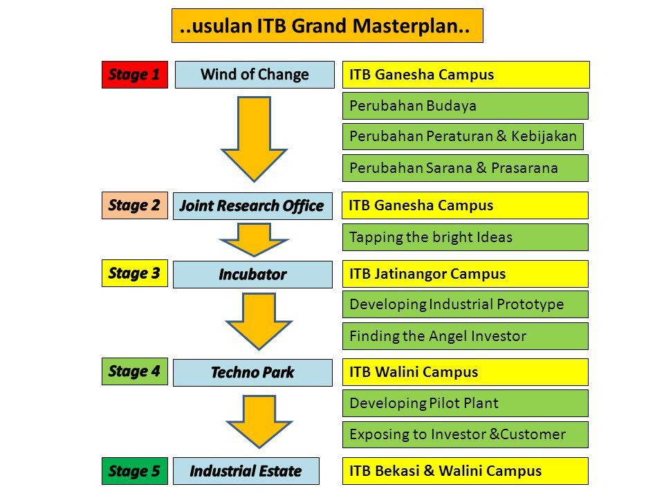 ITB Ganesha Campus ITB Jatinangor Campus ITB Walini Campus ITB Bekasi & Walini Campus Developing Industrial Prototype Developing Pilot Plant Exposing