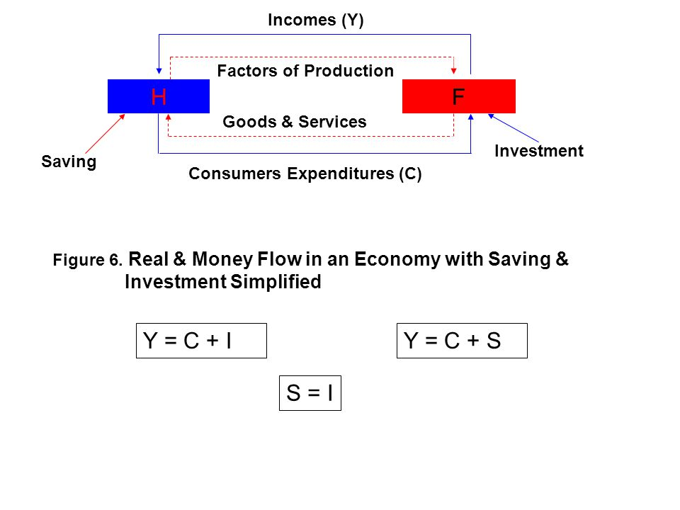 HF Goods & Services Consumers Expenditures (C) Incomes (Y) Factors of Production Investment Saving Figure 6. Real & Money Flow in an Economy with Savi