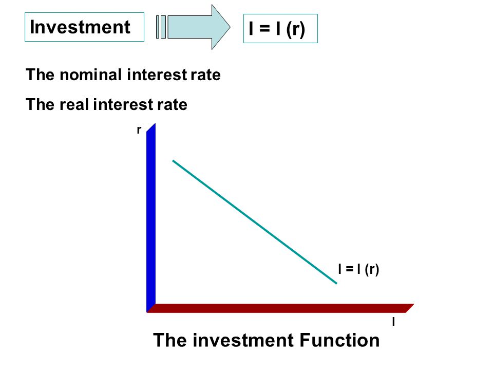 Investment I = I (r) The nominal interest rate The real interest rate r I The investment Function I = I (r)