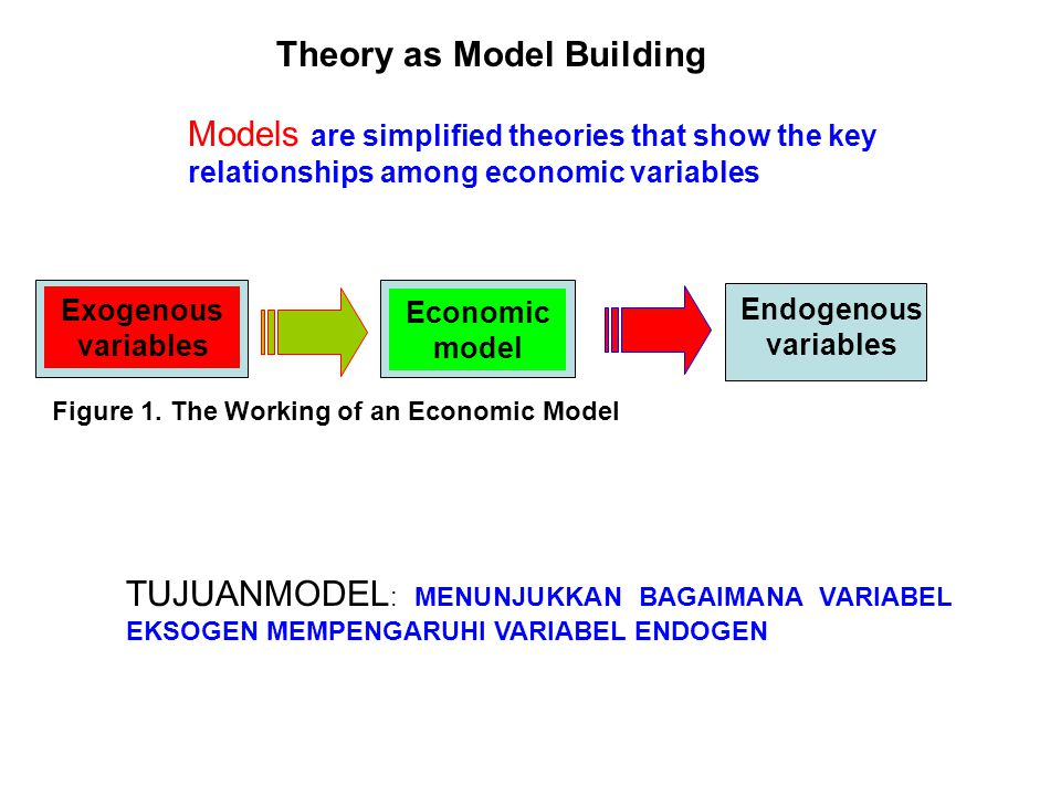 Theory as Model Building Models are simplified theories that show the key relationships among economic variables Exogenous variables Endogenous variab