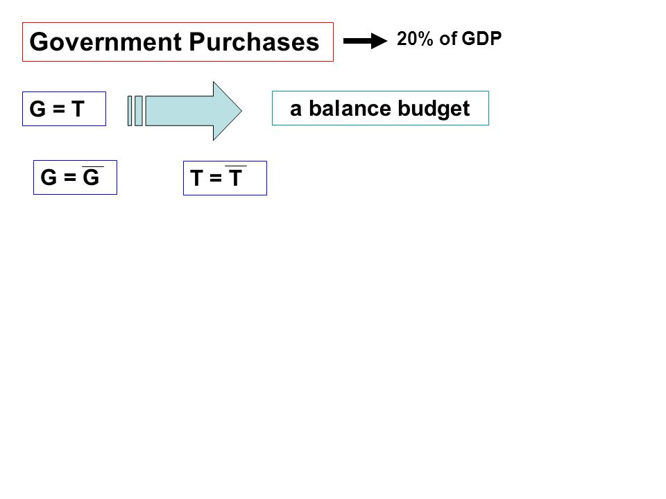 Government Purchases G = T a balance budget 20% of GDP G = G T = T