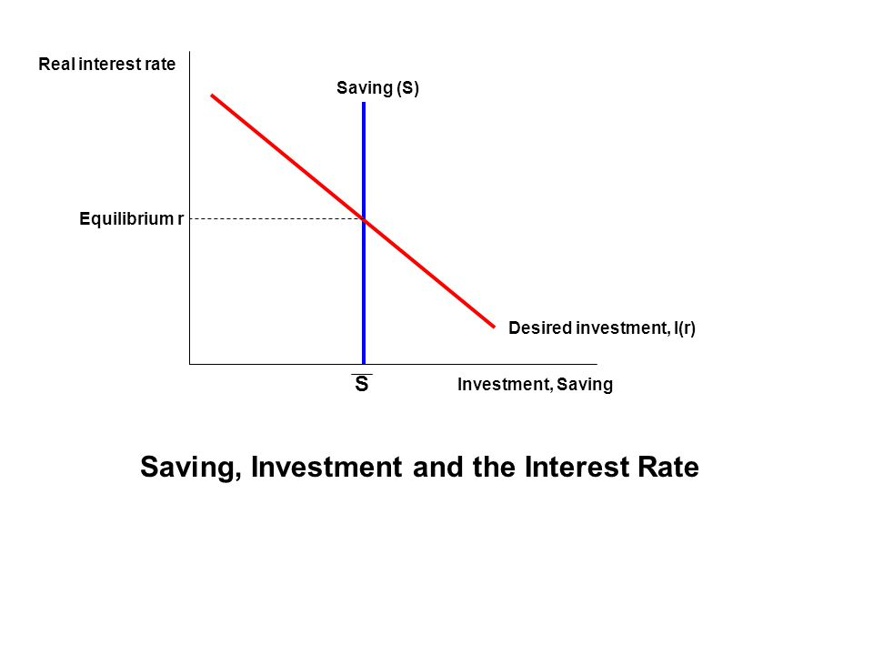 Real interest rate Investment, Saving Saving (S) S Desired investment, I(r) Equilibrium r Saving, Investment and the Interest Rate