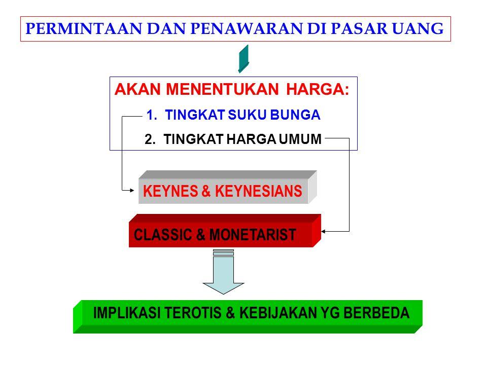 PERMINTAAN DAN PENAWARAN DI PASAR UANG AKAN MENENTUKAN HARGA: 1.TINGKAT SUKU BUNGA 2.TINGKAT HARGA UMUM KEYNES & KEYNESIANS CLASSIC & MONETARIST IMPLIKASI TEROTIS & KEBIJAKAN YG BERBEDA