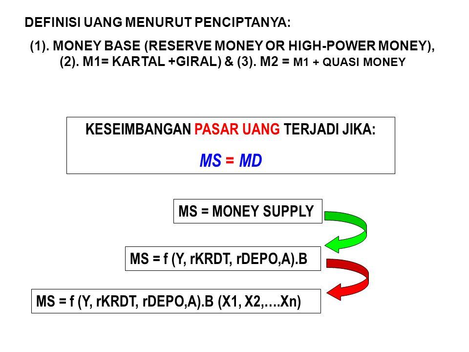 KESEIMBANGAN PASAR UANG TERJADI JIKA: MS = MD MS = MONEY SUPPLY DEFINISI UANG MENURUT PENCIPTANYA: (1). MONEY BASE (RESERVE MONEY OR HIGH-POWER MONEY)