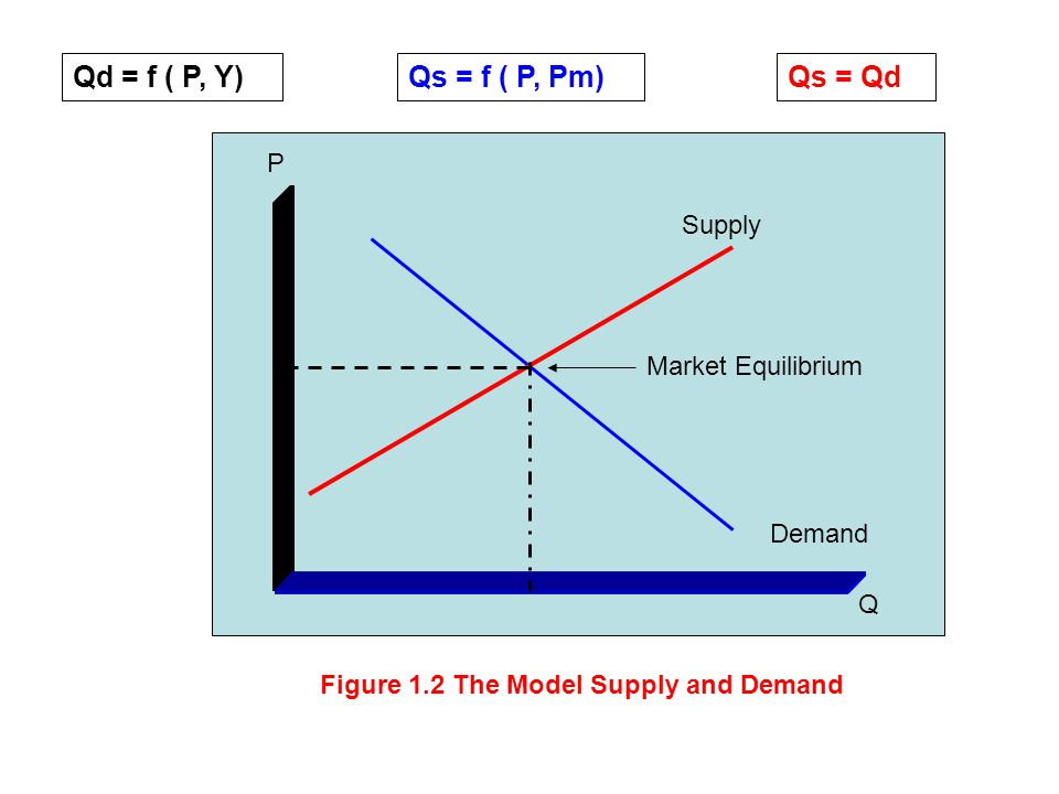 Qd = f ( P, Y)Qs = f ( P, Pm)Qs = Qd P Q Demand Supply Market Equilibrium Figure 1.2 The Model Supply and Demand