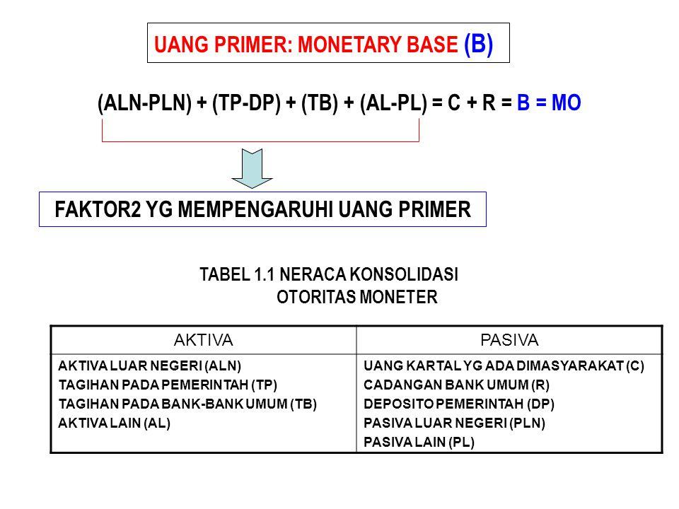 UANG PRIMER: MONETARY BASE (B) (ALN-PLN) + (TP-DP) + (TB) + (AL-PL) = C + R = B = MO AKTIVAPASIVA AKTIVA LUAR NEGERI (ALN) TAGIHAN PADA PEMERINTAH (TP