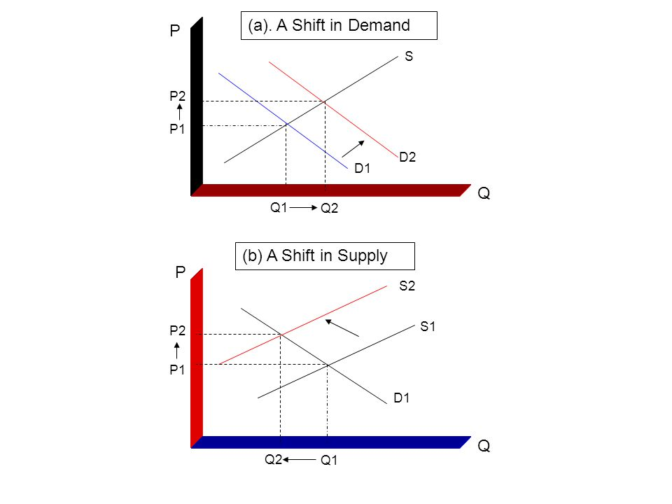 P2 P1 Q1 Q2 Q P D1 D2 S S1 S2 Q2 Q1 P1 P2 Q P (a). A Shift in Demand (b) A Shift in Supply D1
