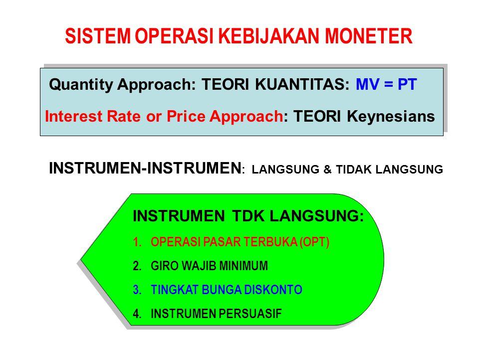 SISTEM OPERASI KEBIJAKAN MONETER Quantity Approach: TEORI KUANTITAS: MV = PT Interest Rate or Price Approach: TEORI Keynesians INSTRUMEN-INSTRUMEN : LANGSUNG & TIDAK LANGSUNG INSTRUMEN TDK LANGSUNG: 1.OPERASI PASAR TERBUKA (OPT) 2.GIRO WAJIB MINIMUM 3.TINGKAT BUNGA DISKONTO 4.INSTRUMEN PERSUASIF