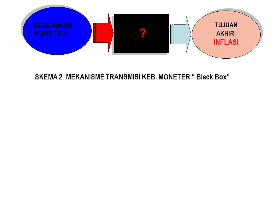 "KEBIJAKAN MONETER ? TUJUAN AKHIR: INFLASI SKEMA 2. MEKANISME TRANSMISI KEB. MONETER "" Black Box"""