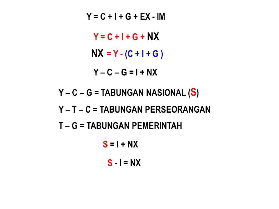 Y = C + I + G + EX - IM Y = C + I + G + NX NX = Y - (C + I + G ) Y – C – G = I + NX Y – C – G = TABUNGAN NASIONAL ( S ) Y – T – C = TABUNGAN PERSEORANGAN T – G = TABUNGAN PEMERINTAH S = I + NX S - I = NX
