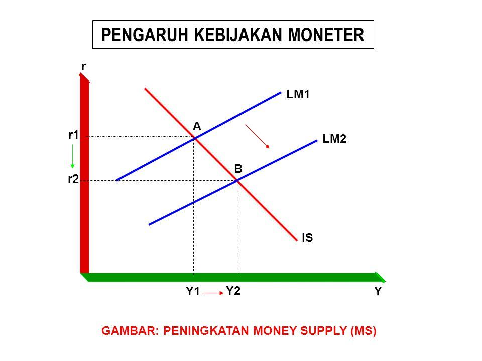 PENGARUH KEBIJAKAN MONETER IS B A LM1 LM2 Y1 Y2 Y r r1 r2 GAMBAR: PENINGKATAN MONEY SUPPLY (MS)