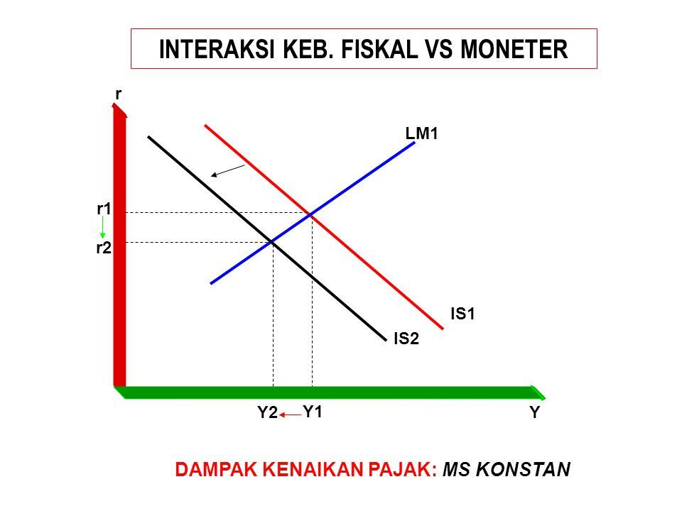 INTERAKSI KEB. FISKAL VS MONETER IS1 LM1 Y2 Y1 Y r r1 r2 DAMPAK KENAIKAN PAJAK: MS KONSTAN IS2