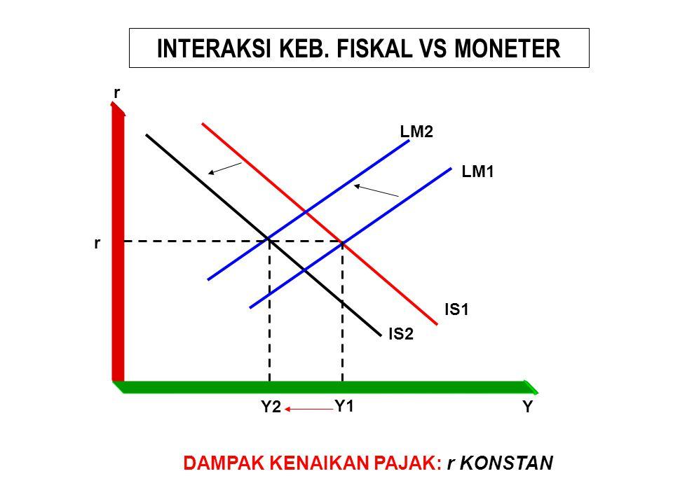 INTERAKSI KEB. FISKAL VS MONETER IS1 LM2 Y2 Y1 Y r r DAMPAK KENAIKAN PAJAK: r KONSTAN IS2 LM1
