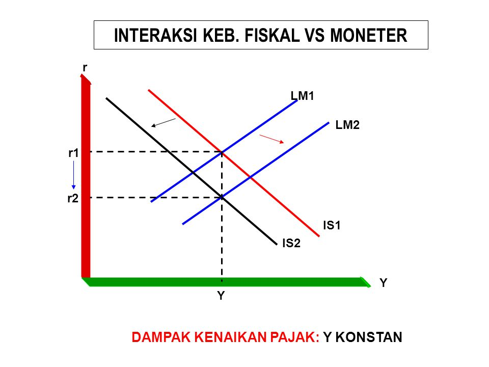 INTERAKSI KEB. FISKAL VS MONETER IS1 LM1 Y Y r r1 DAMPAK KENAIKAN PAJAK: Y KONSTAN IS2 LM2 r2