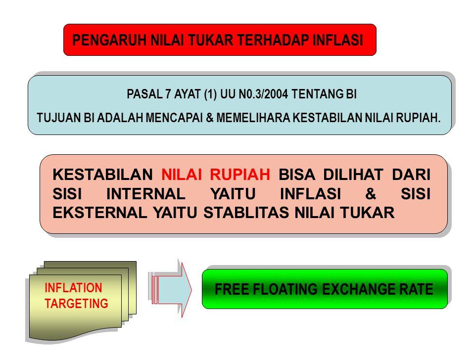 PENGARUH NILAI TUKAR TERHADAP INFLASI PASAL 7 AYAT (1) UU N0.3/2004 TENTANG BI TUJUAN BI ADALAH MENCAPAI & MEMELIHARA KESTABILAN NILAI RUPIAH.