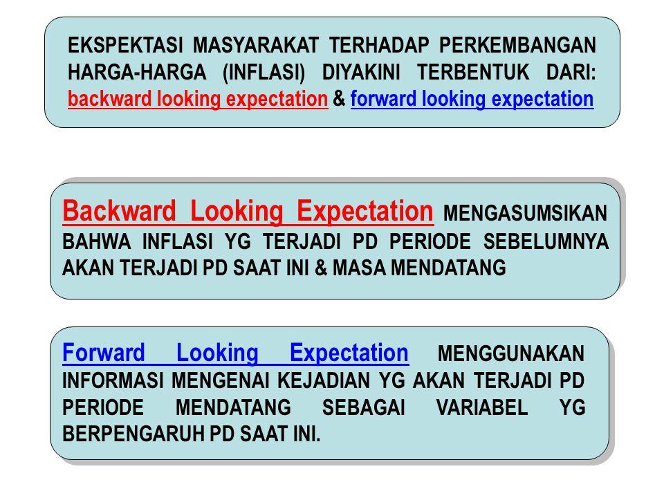 EKSPEKTASI MASYARAKAT TERHADAP PERKEMBANGAN HARGA-HARGA (INFLASI) DIYAKINI TERBENTUK DARI: backward looking expectation & forward looking expectation Backward Looking Expectation MENGASUMSIKAN BAHWA INFLASI YG TERJADI PD PERIODE SEBELUMNYA AKAN TERJADI PD SAAT INI & MASA MENDATANG Forward Looking Expectation MENGGUNAKAN INFORMASI MENGENAI KEJADIAN YG AKAN TERJADI PD PERIODE MENDATANG SEBAGAI VARIABEL YG BERPENGARUH PD SAAT INI.