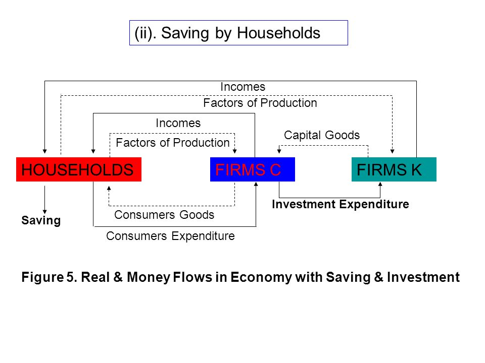 (ii). Saving by Households HOUSEHOLDSFIRMS CFIRMS K Investment Expenditure Consumers Expenditure Consumers Goods Factors of Production Incomes Factors