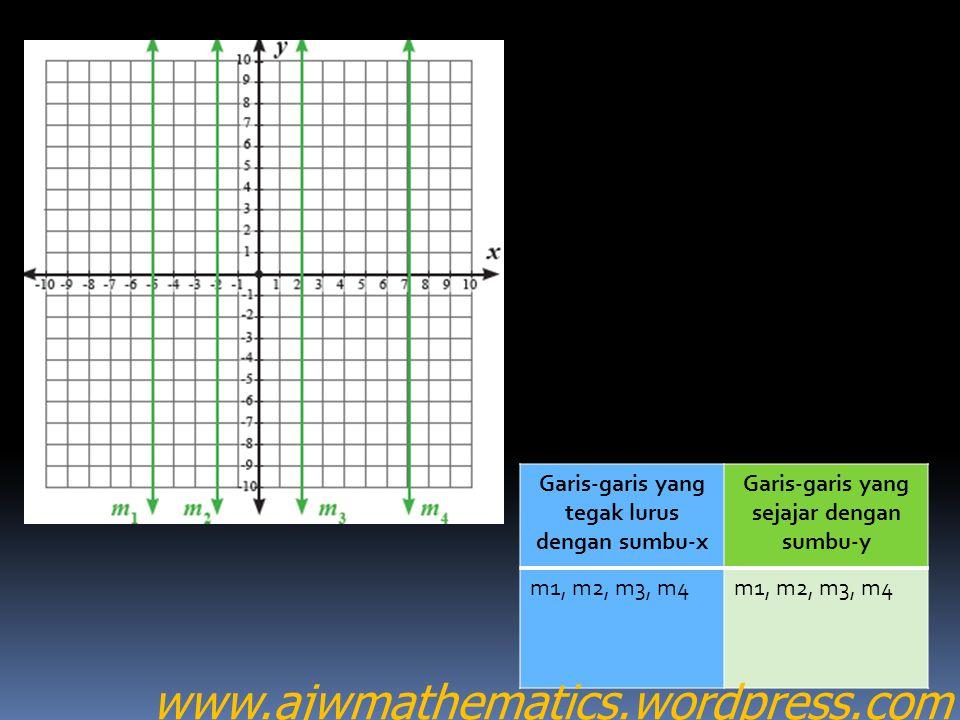 Garis-garis yang tegak lurus dengan sumbu-x Garis-garis yang sejajar dengan sumbu-y m1, m2, m3, m4 www.ajwmathematics.wordpress.com