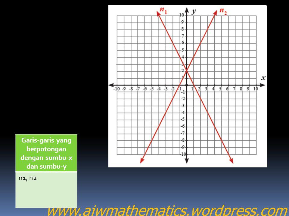 Garis-garis yang berpotongan dengan sumbu-x dan sumbu-y n1, n2 www.ajwmathematics.wordpress.com