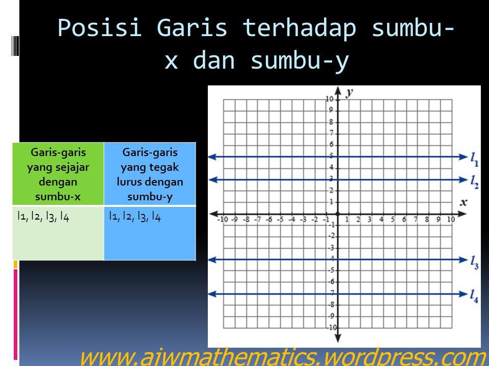 Posisi Garis terhadap sumbu- x dan sumbu-y Garis-garis yang sejajar dengan sumbu-x Garis-garis yang tegak lurus dengan sumbu-y l1, l2, l3, l4 www.ajwmathematics.wordpress.com
