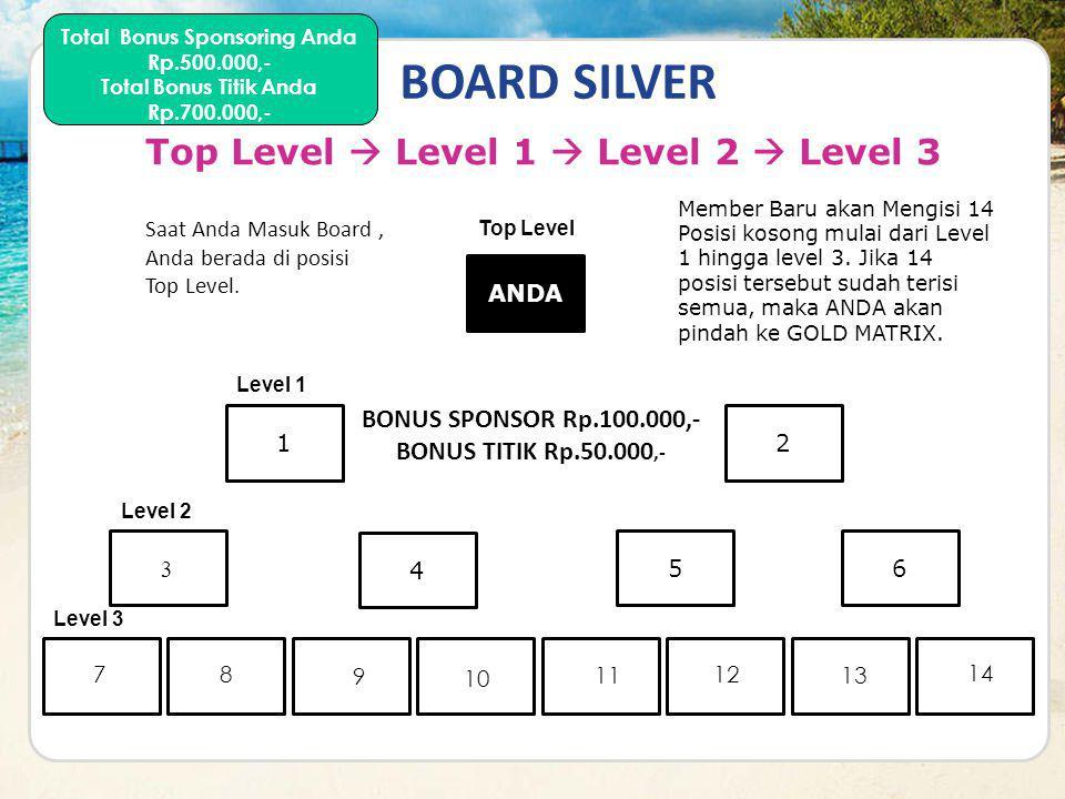 BOARD SILVER Top Level  Level 1  Level 2  Level 3 ANDA 21 3 4 56 Top Level Level 1 Level 2 Abby Member Baru akan Mengisi 14 Posisi kosong mulai dar
