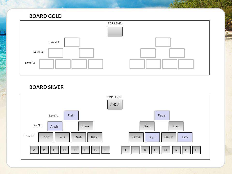 ANDA TOP LEVEL Level 1 Level 2 Level 3 FadelRafi Erna Andri Dian Rian BOARD GOLD Jhon Wis Budi Rizki Galuh Ratna Ayu Eko CASH REWARD Rp.