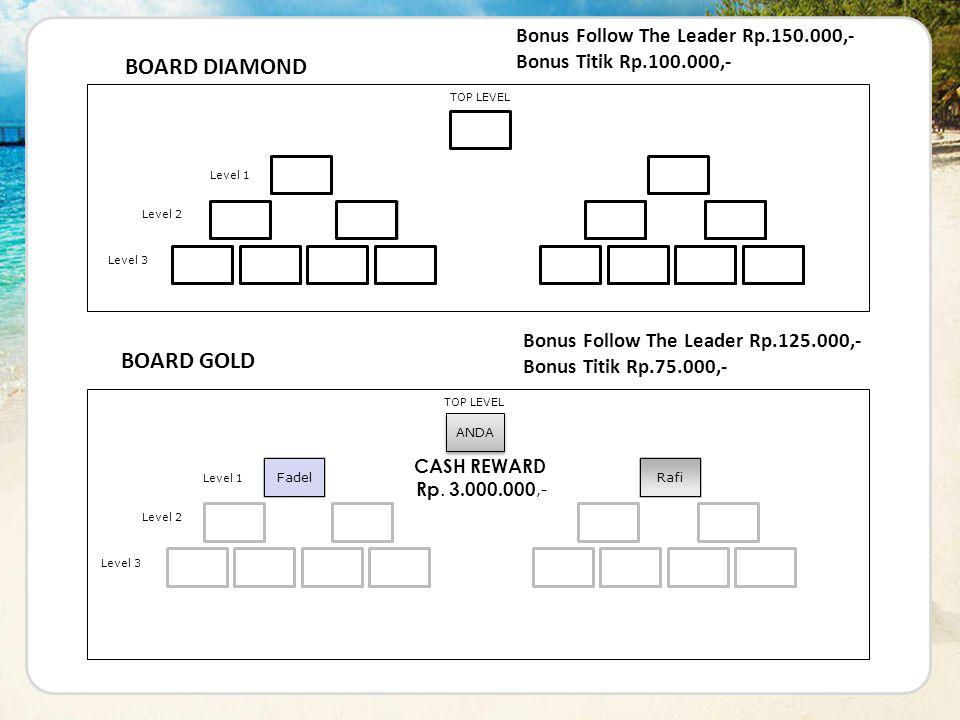 ANDA TOP LEVEL Level 1 Level 2 Level 3 Fadel Rafi Erna Andri Dian Rian BOARD DIAMOND Jhon Wis Budi Rizki Galuh Ratna Ayu Eko CASH REWARD Rp.