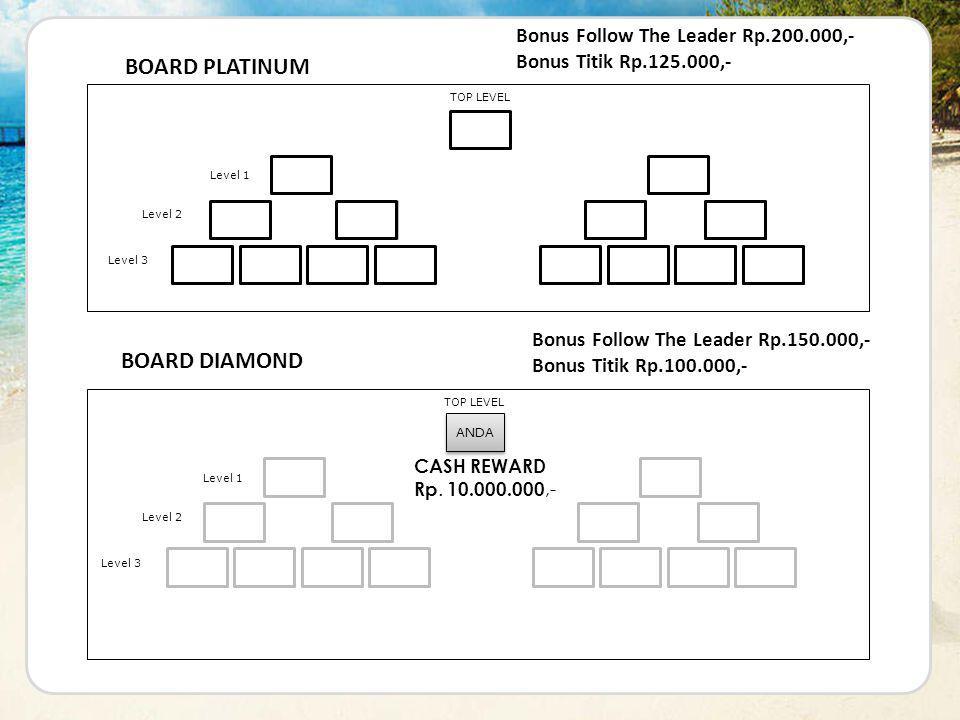 ANDA TOP LEVEL Level 1 Level 2 Level 3 Fadel Rafi Erna Andri Dian Rian BOARD DIAMOND Jhon Wis Budi Rizki Galuh Ratna Ayu Eko CASH REWARD Rp. 10.000.00
