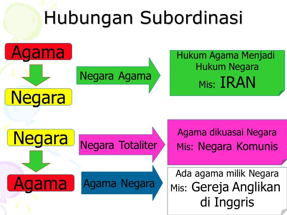 3 Pola Hubungan Agama dan Negara Agama Negara Subordinasi Separasi Koordinasi Negara Atau